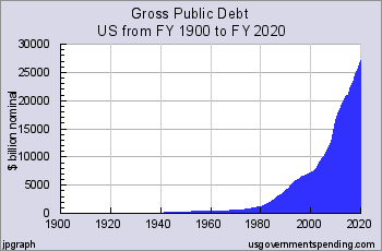 https://www.usgovernmentdebt.us/include/usgs_chart4p01.png
