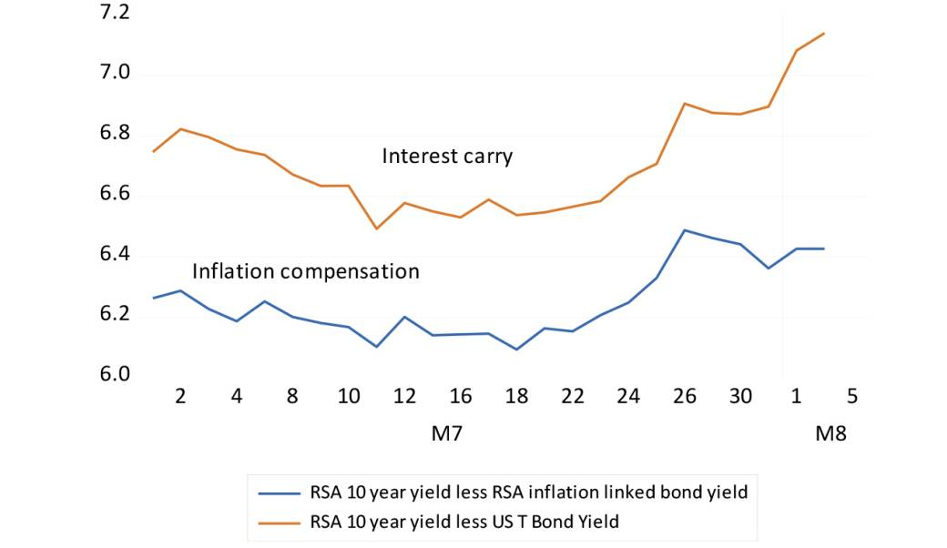 RSA bond market interest rate carry and inflation compensation graph