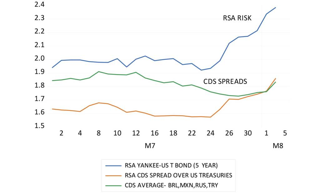 Sovereign risk spreads for RSA and other US dollar-denominated debt graph