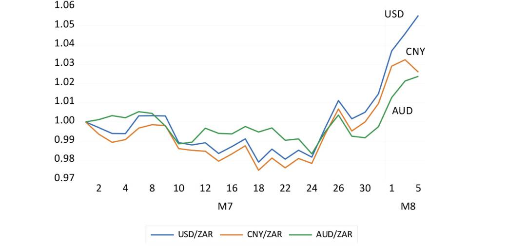 USD/ZAR compared to the yuan and aussie dollar graph