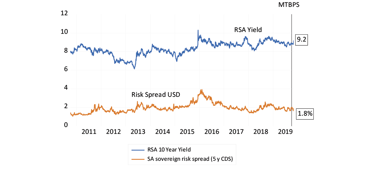 RSA long-term interest rates and sovereign risk spread chart