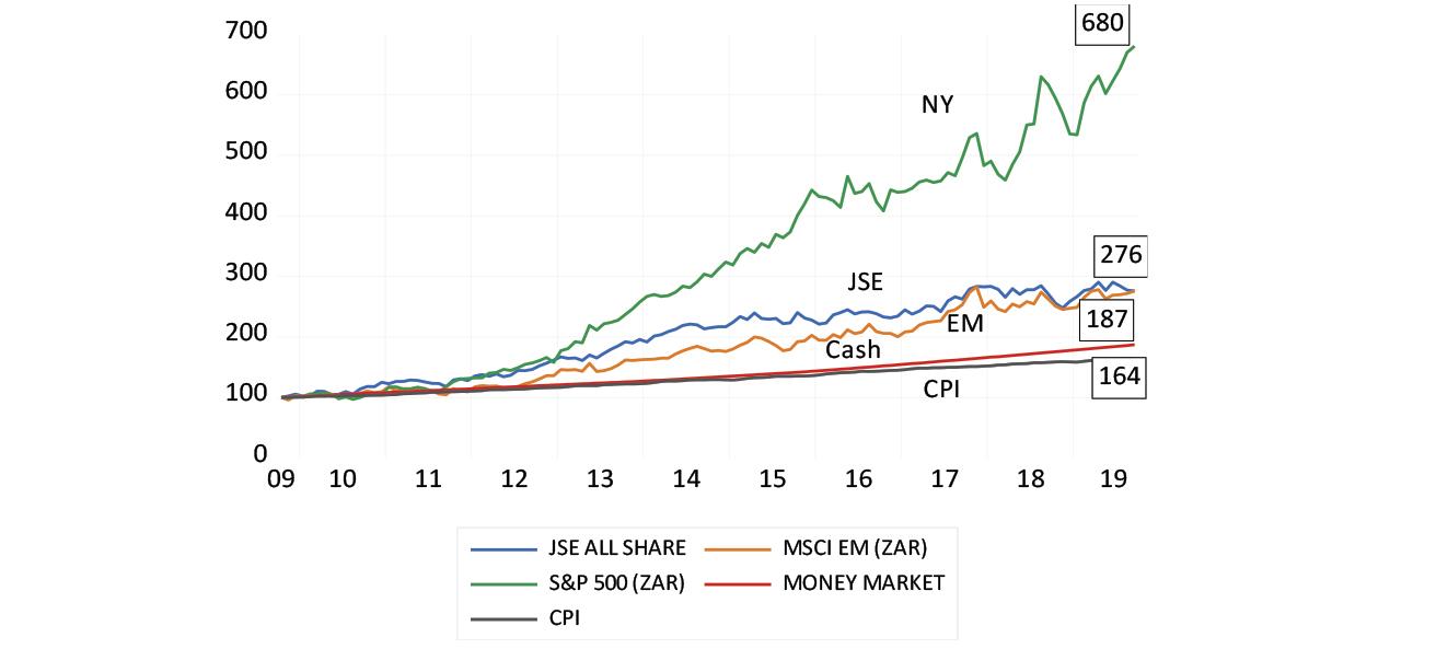 S&P, JSE, EM and money market index values chart