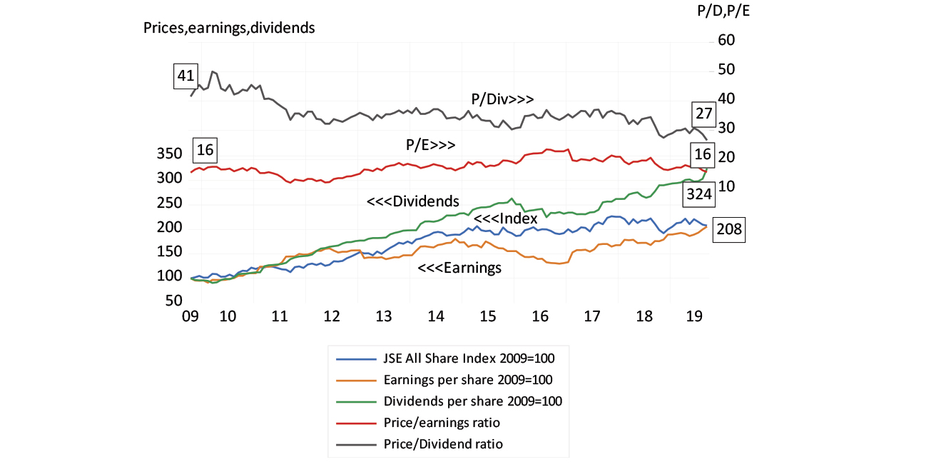 The JSE All Share Index (2009-2019) chart