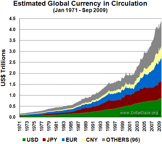 Image result for global money supply graph