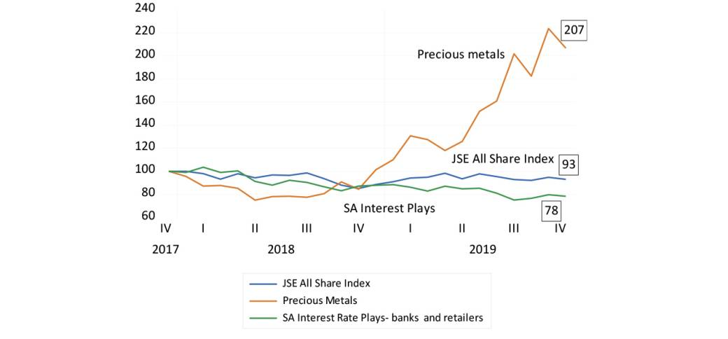 JSE All Share Index, Precious Metal Index and SA Plays (equally weighted, 2017 = 100)