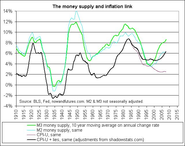 m2m3_cpi_money_supply_and_inflation_link[1]