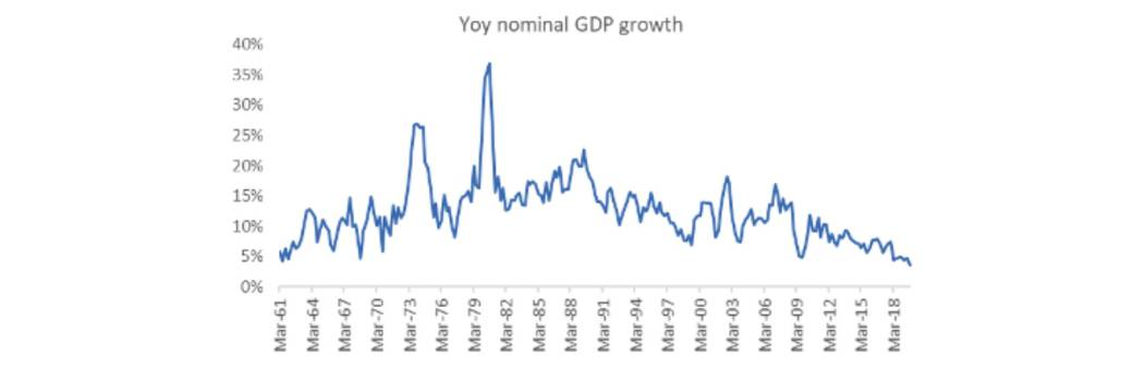 Nominal GDP growth