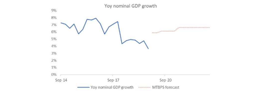 Nominal GDP growth vs forecast