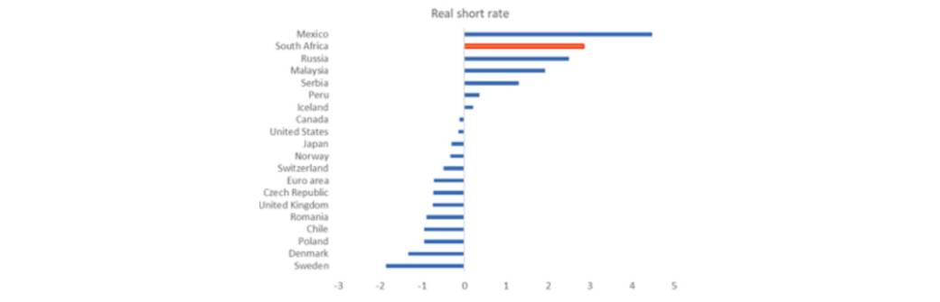 Short-term rates less inflation