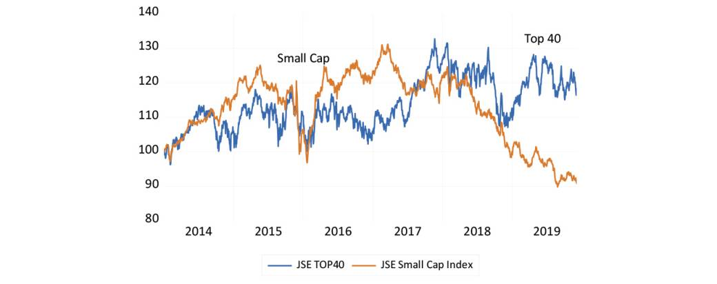 Top 40 and Small Cap indices (2014 = 100)