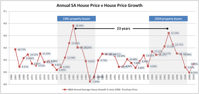 https://housepricesouthafrica.files.wordpress.com/2011/01/comparing-1980-property-boom-to-2004-boom1.png?w=640&h=303