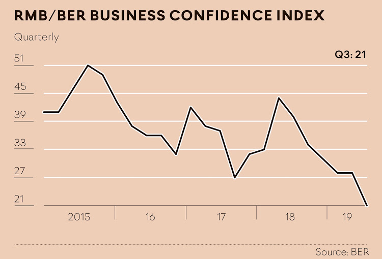 Image result for business confidence index