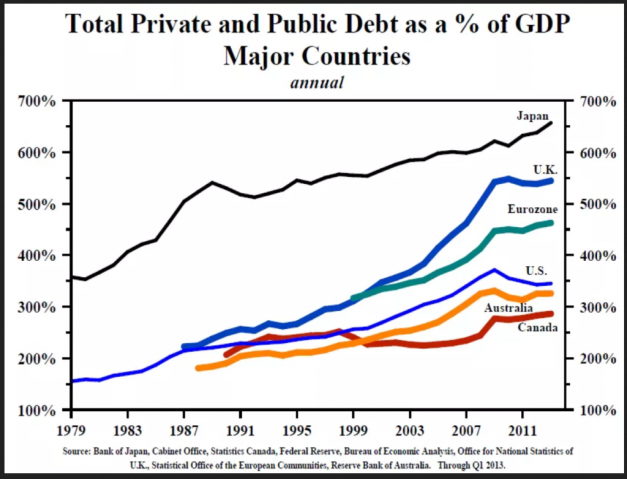 https://thesoundingline.com/wp-content/uploads/2019/03/Total-Private-and-Public-Debt-of-Japan-UK-Eurozone-US-Australia-and-Canada-1024x747.png