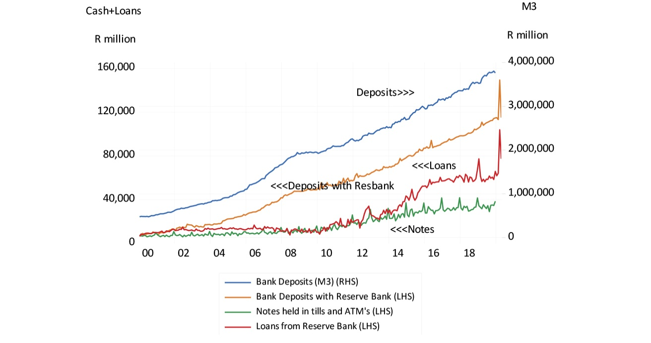 SA banks deposit liabilities (M3), and uses and sources of cash