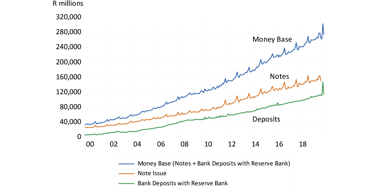 SA Reserve Bank – Monthly supplies of notes and bank deposits 2000 to 2020