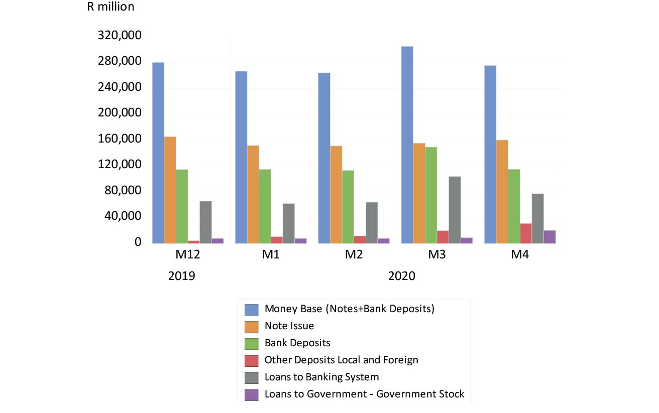 The Reserve Bank balance sheet (selected items) to April 2020