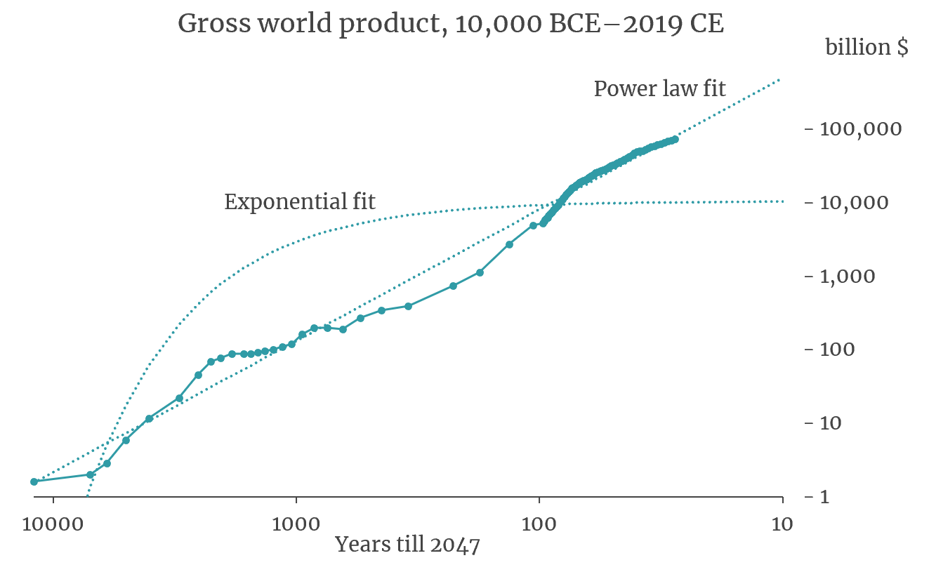 Roodman_GWP_10,000_BCE-2019_3.png