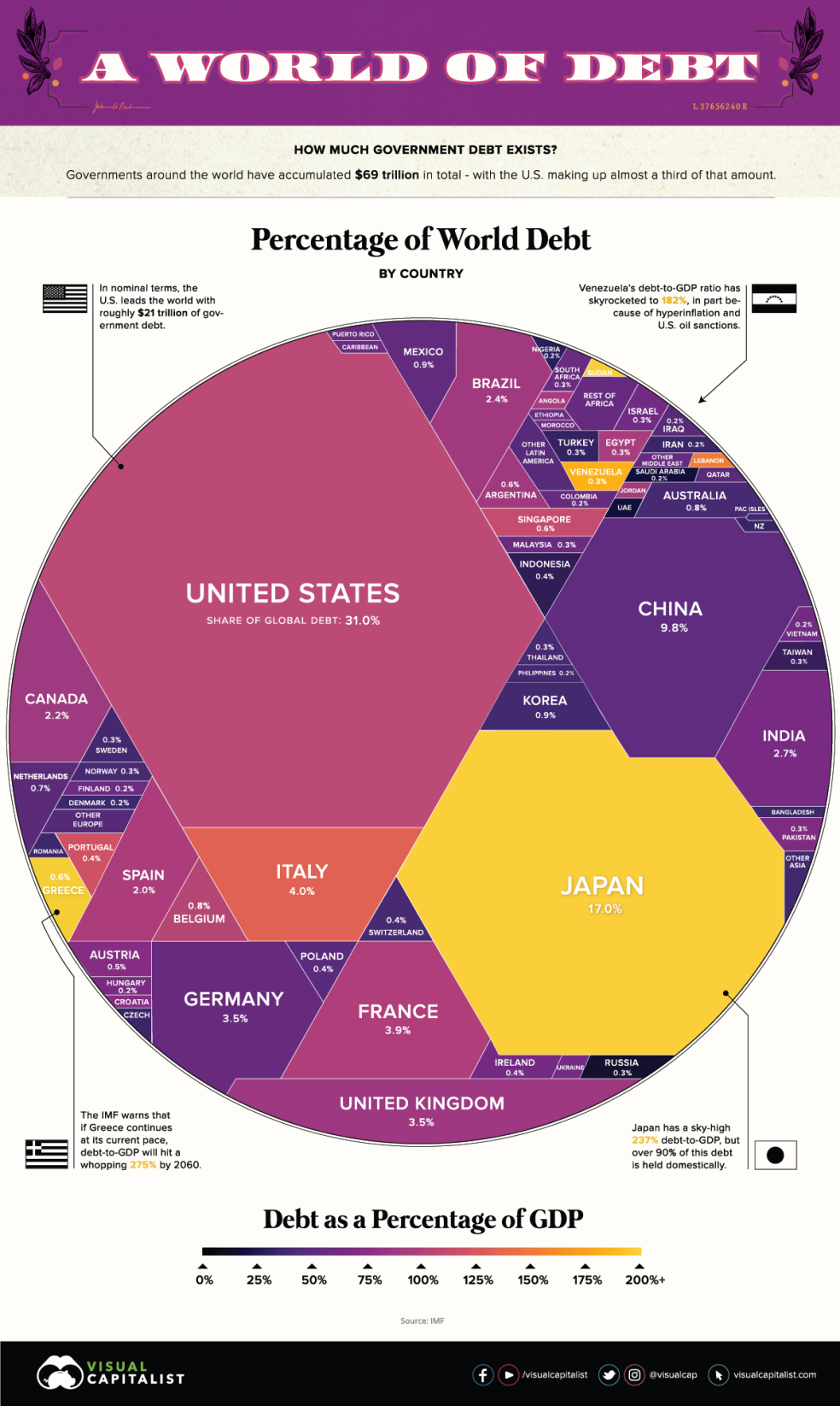 $69 Trillion of World Debt in One Infographic