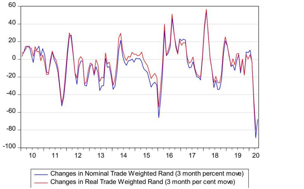 Quarterly percentage movements in the nominal and real traded-weighted rand exchange rate chart