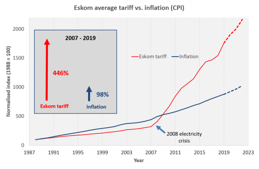 https://www.poweroptimal.com/wp-content/uploads/2019/10/Eskom-tariff-vs-inflation-comparison-with-projections-2019-1024x670.png