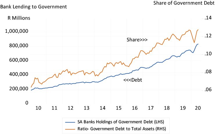 Bank lending to the government graph