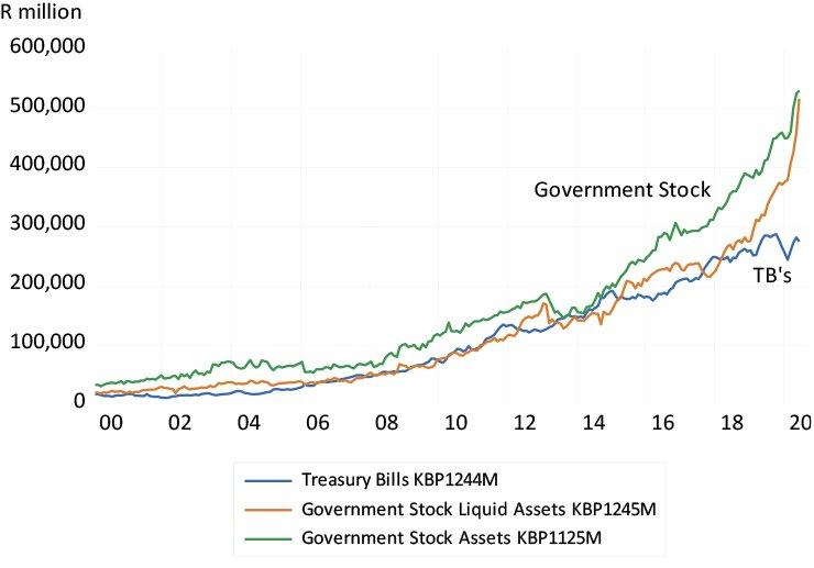 Composition of bank lending to the SA government graph