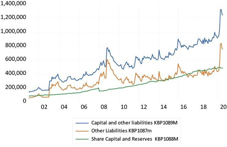 SA banks' capital and reserves (R millions) graph