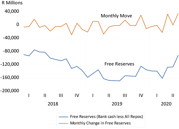 SA banks' free reserves – cash less repurchase agreements with the Reserve Bank and others graph