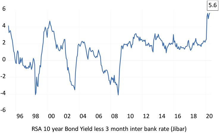 The spread between RSA 10-year bond yields and money market rates graph