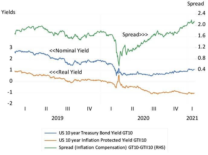 US 10-year nominal and inflation-protected bond yields