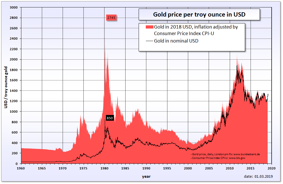 Image result for gold price history graph